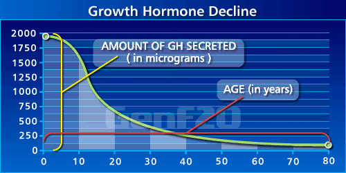 HGH Chart showing an 85% decrease in growth hormone levels by age 60
