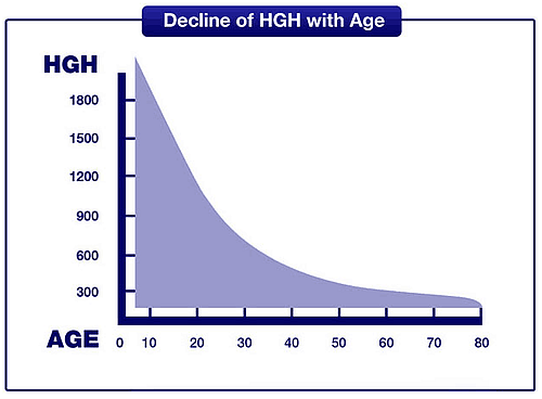 declining hgh levels with age